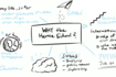 """Brainstorm handwriting around the central question """"Why the Hertie School?"""""""